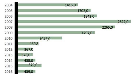 licitaciones de ingeniería por la Administración 2004-2016